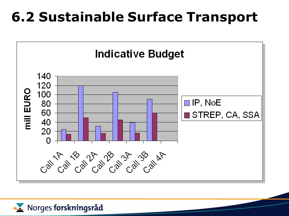 6.2 Sustainable Surface Transport
