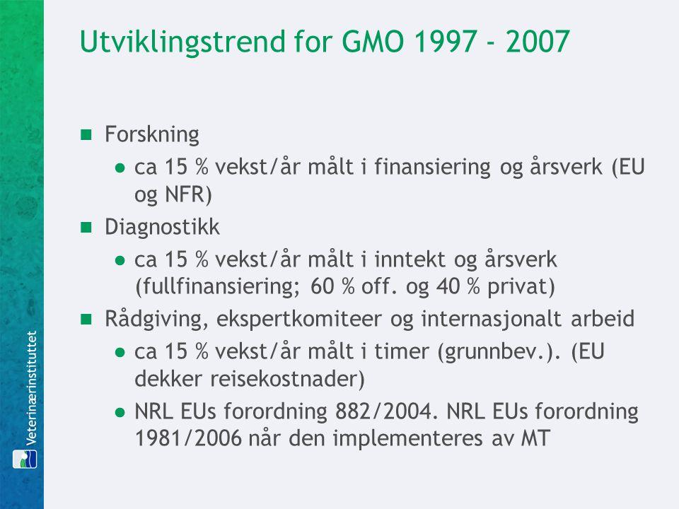Utviklingstrend for GMO 1997 - 2007