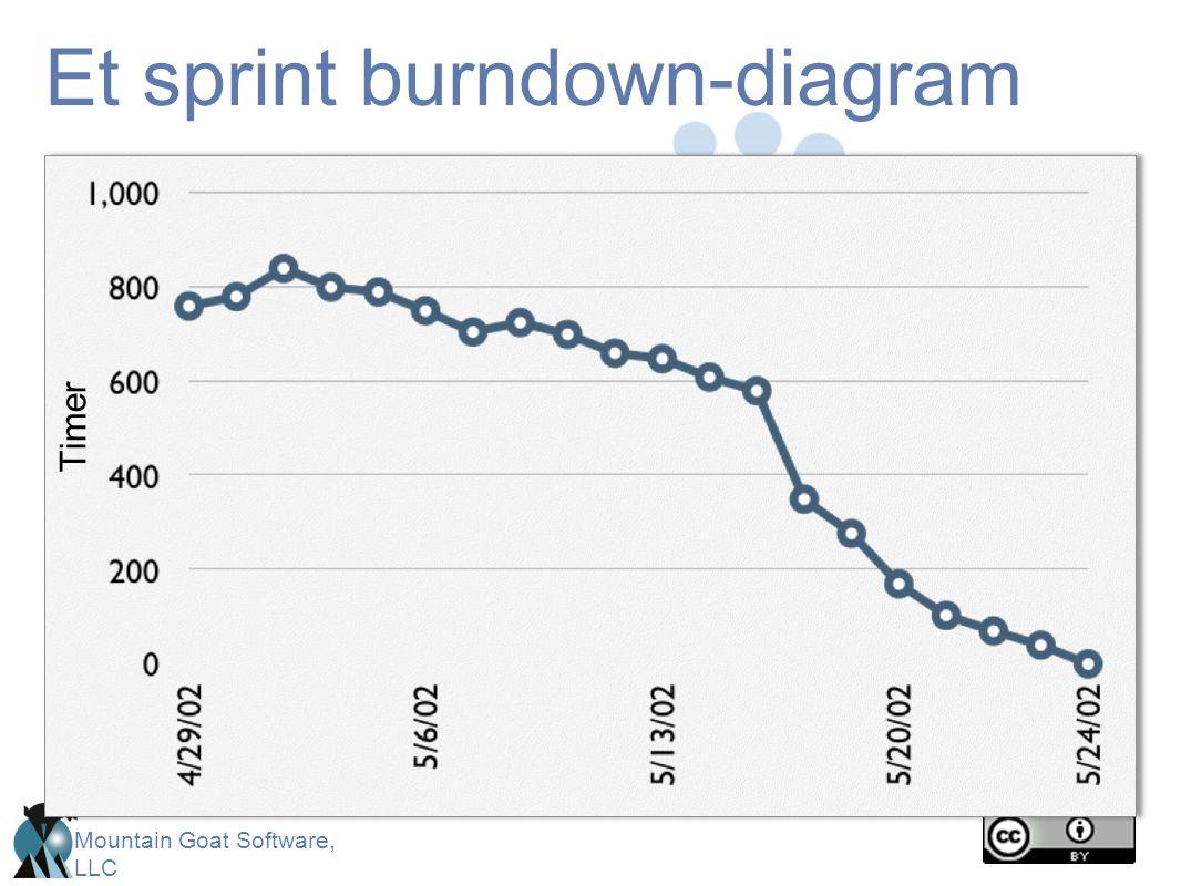 Et sprint burndown-diagram