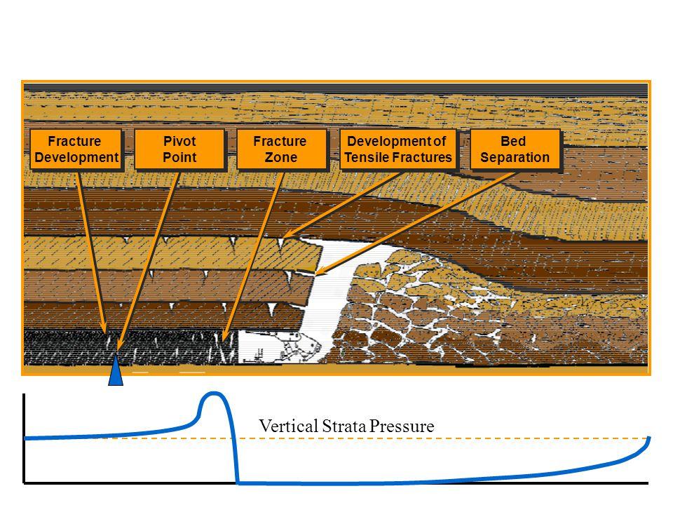 Vertical Strata Pressure