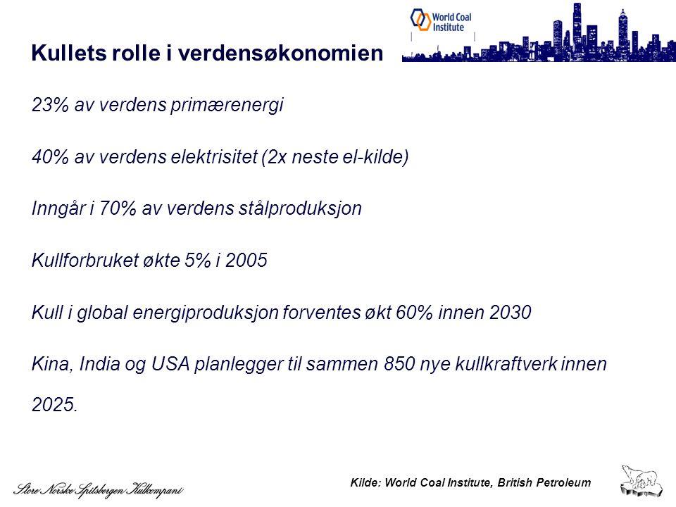 Kullets rolle i verdensøkonomien