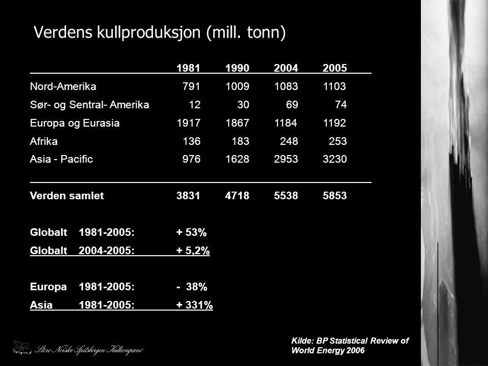 Verdens kullproduksjon (mill. tonn)