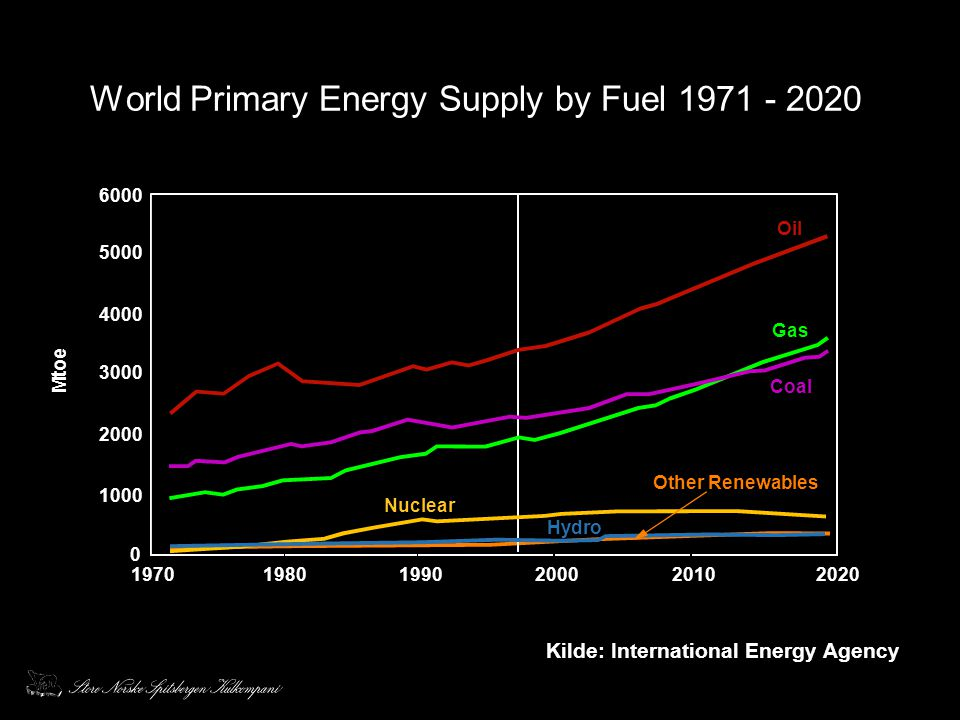 World Primary Energy Supply by Fuel 1971 - 2020
