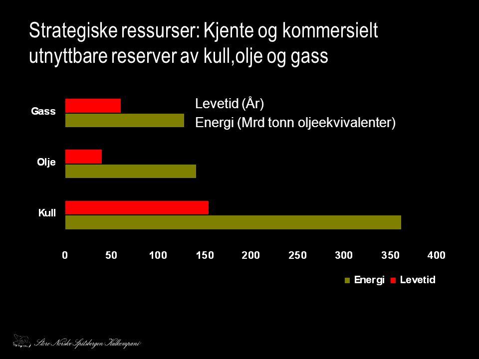 Strategiske ressurser: Kjente og kommersielt utnyttbare reserver av kull,olje og gass