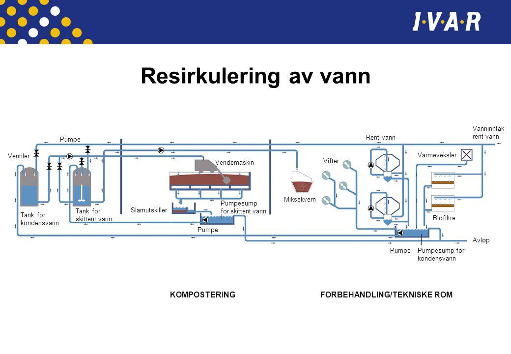 Resirkulering av vann KOMPOSTERING FORBEHANDLING/TEKNISKE ROM