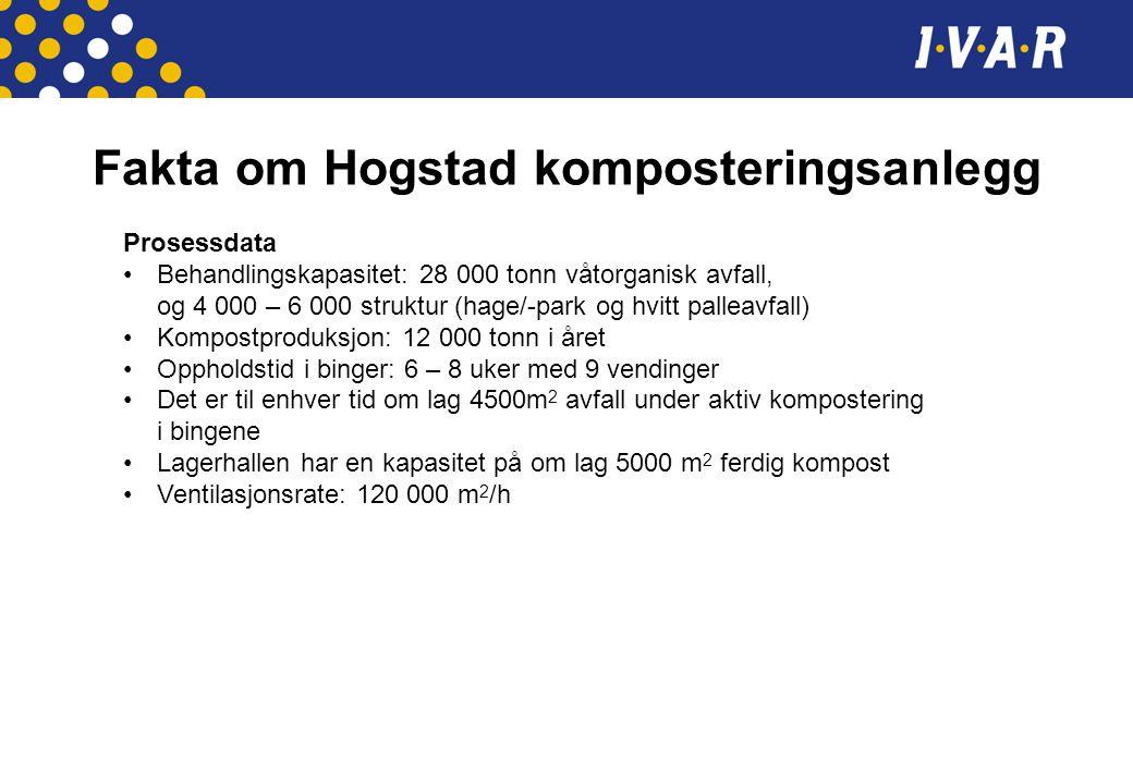 Fakta om Hogstad komposteringsanlegg