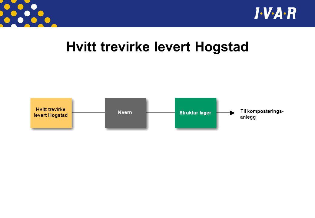 Hvitt trevirke levert Hogstad