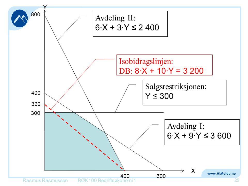 Isobidragslinjen: DB: 8·X + 10·Y = 3 200