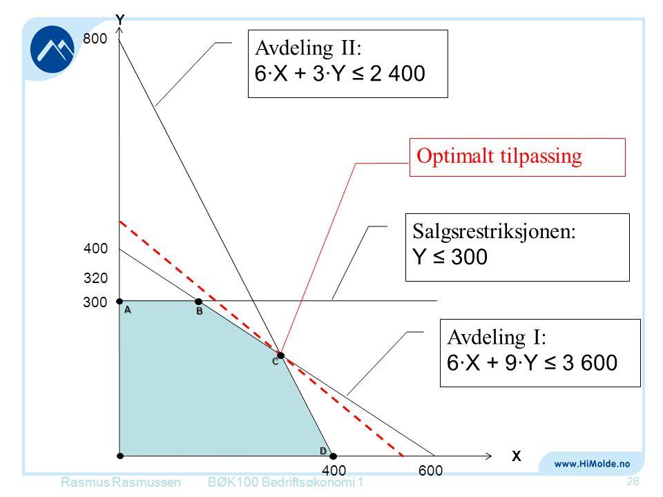 Avdeling II: 6·X + 3·Y ≤ 2 400 Optimalt tilpassing Salgsrestriksjonen: