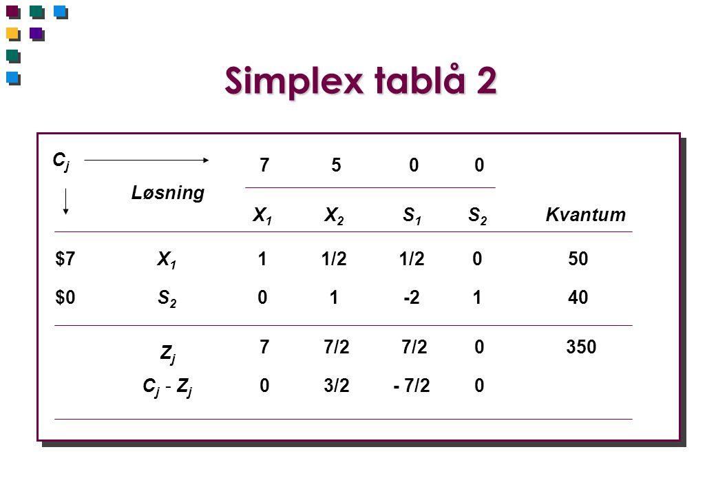 Simplex tablå 2 Cj 7 5 Løsning X1 X2 S1 S2 Kvantum $7 X1 1 1/2 1/2 50
