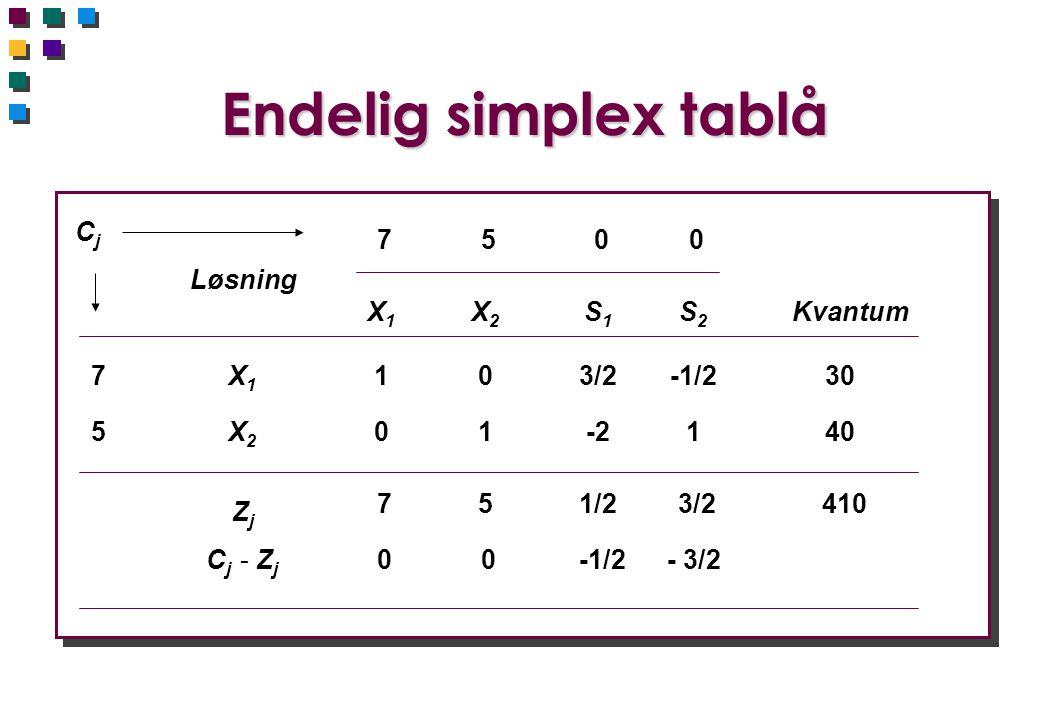 Endelig simplex tablå Cj 7 5 Løsning X1 X2 S1 S2 Kvantum 7 X1 1 3/2