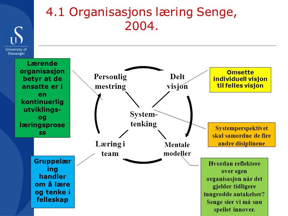 4.1 Organisasjons læring Senge, 2004.