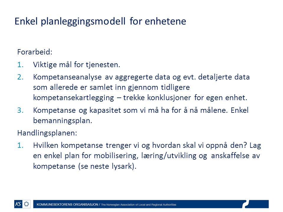 Enkel planleggingsmodell for enhetene