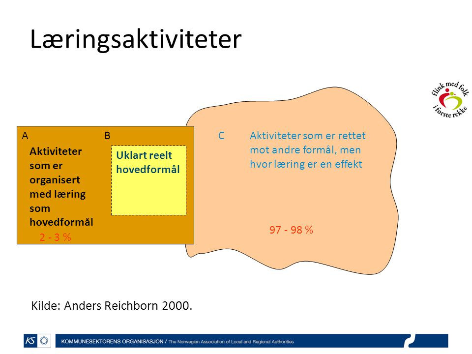 Læringsaktiviteter Kilde: Anders Reichborn 2000. A B C