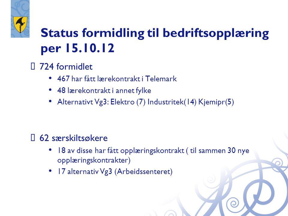 Status formidling til bedriftsopplæring per 15.10.12