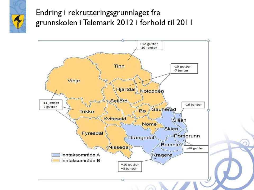 Endring i rekrutteringsgrunnlaget fra grunnskolen i Telemark 2012 i forhold til 2011