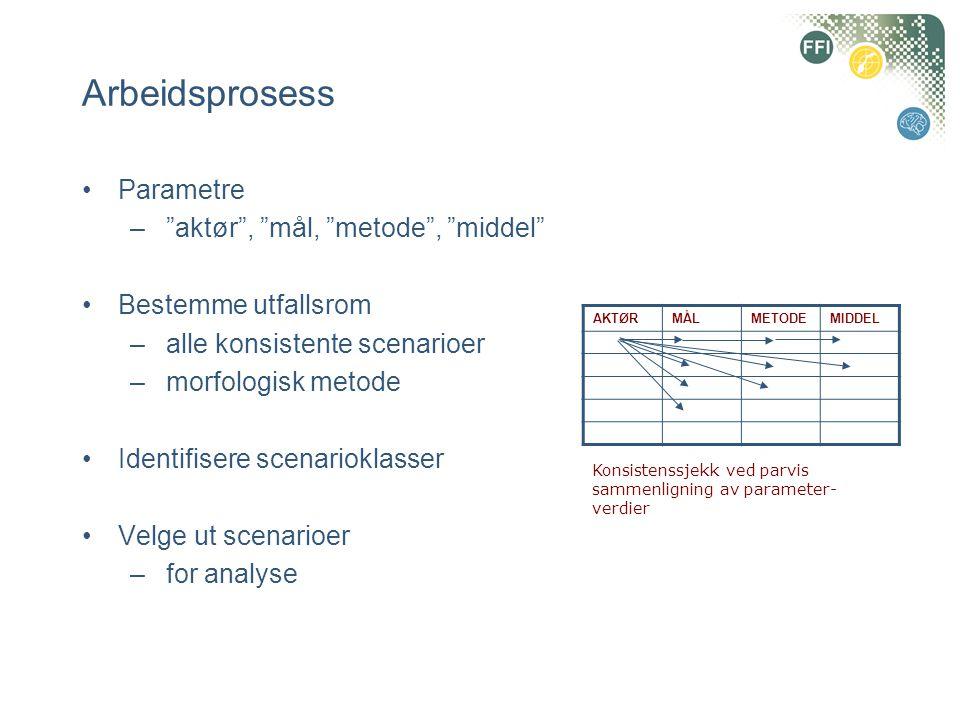 Arbeidsprosess Parametre aktør , mål, metode , middel