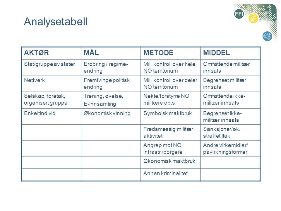Analysetabell AKTØR MÅL METODE MIDDEL Stat/gruppe av stater