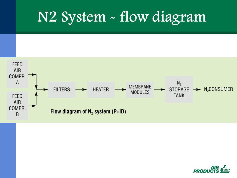 N2 System - flow diagram