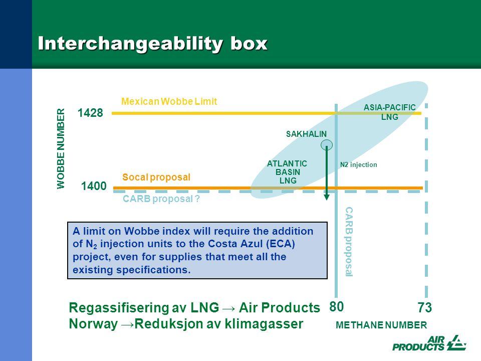 Interchangeability box