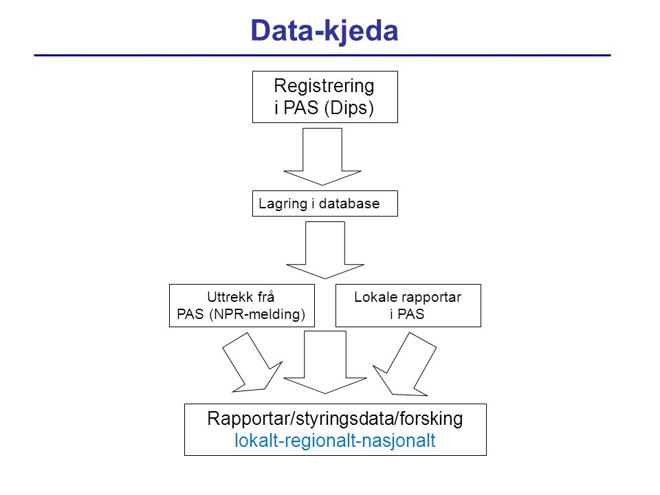 Data-kjeda Registrering i PAS (Dips) Rapportar/styringsdata/forsking