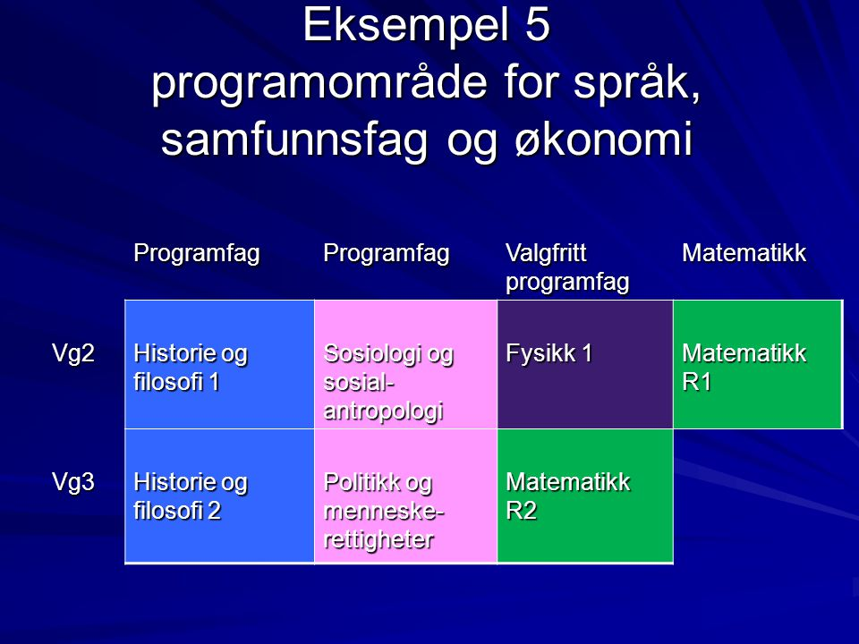 Eksempel 5 programområde for språk, samfunnsfag og økonomi