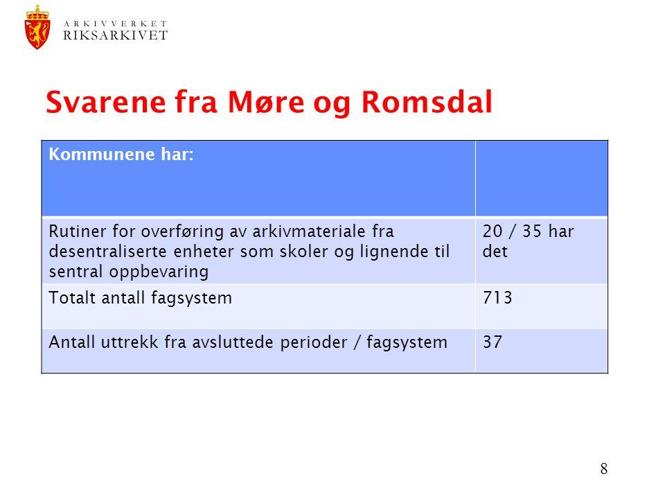 Svarene fra Møre og Romsdal