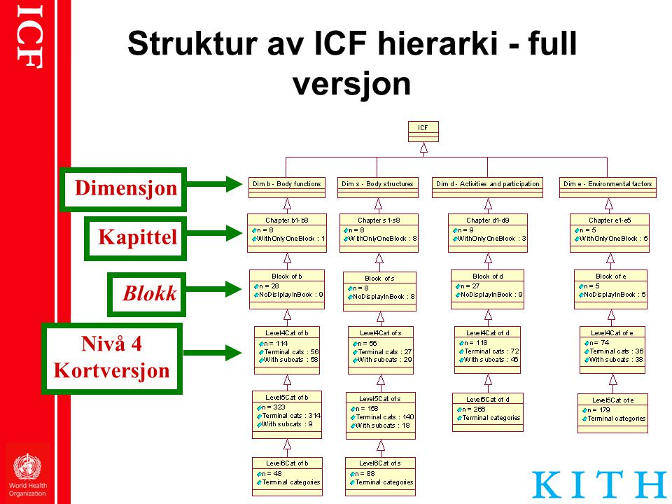 Struktur av ICF hierarki - full versjon