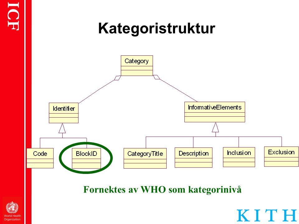 Kategoristruktur Fornektes av WHO som kategorinivå