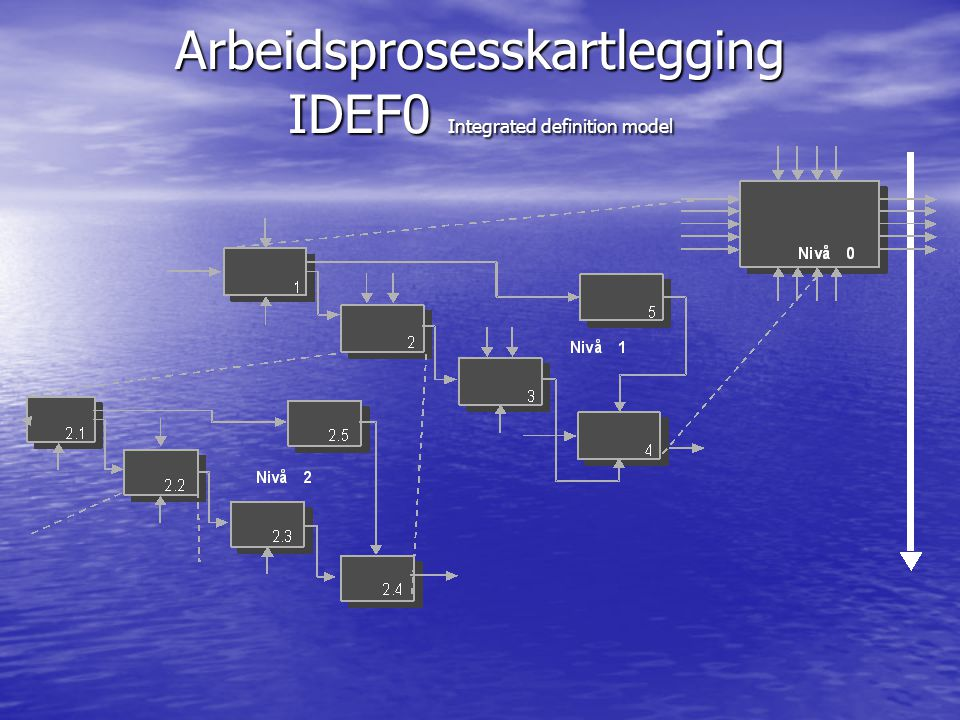 Arbeidsprosesskartlegging IDEF0 Integrated definition model