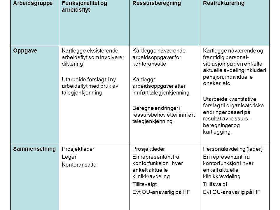 Arbeidsgruppe Funksjonalitet og arbeidsflyt. Ressursberegning. Restrukturering. Oppgave.
