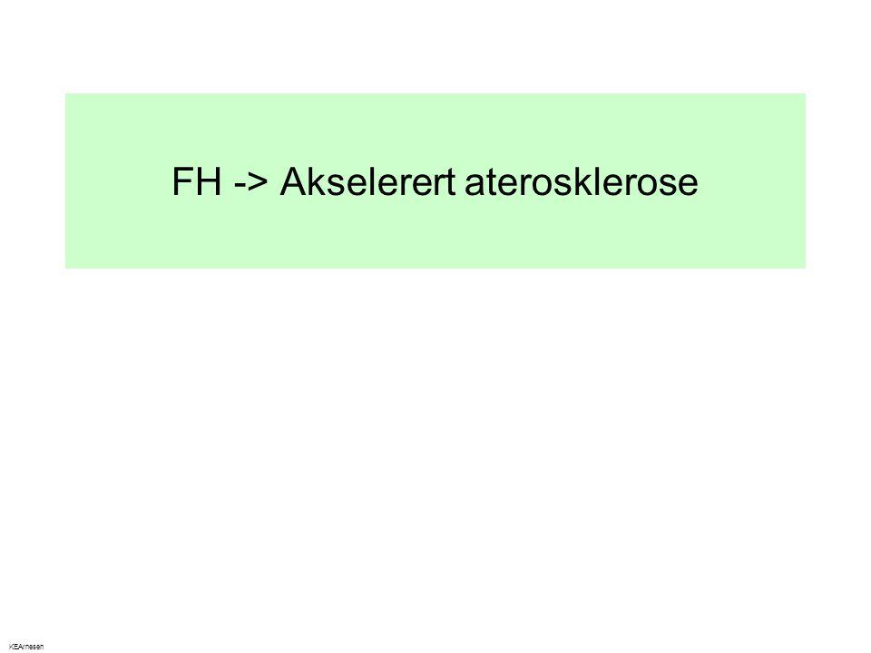 FH -> Akselerert aterosklerose