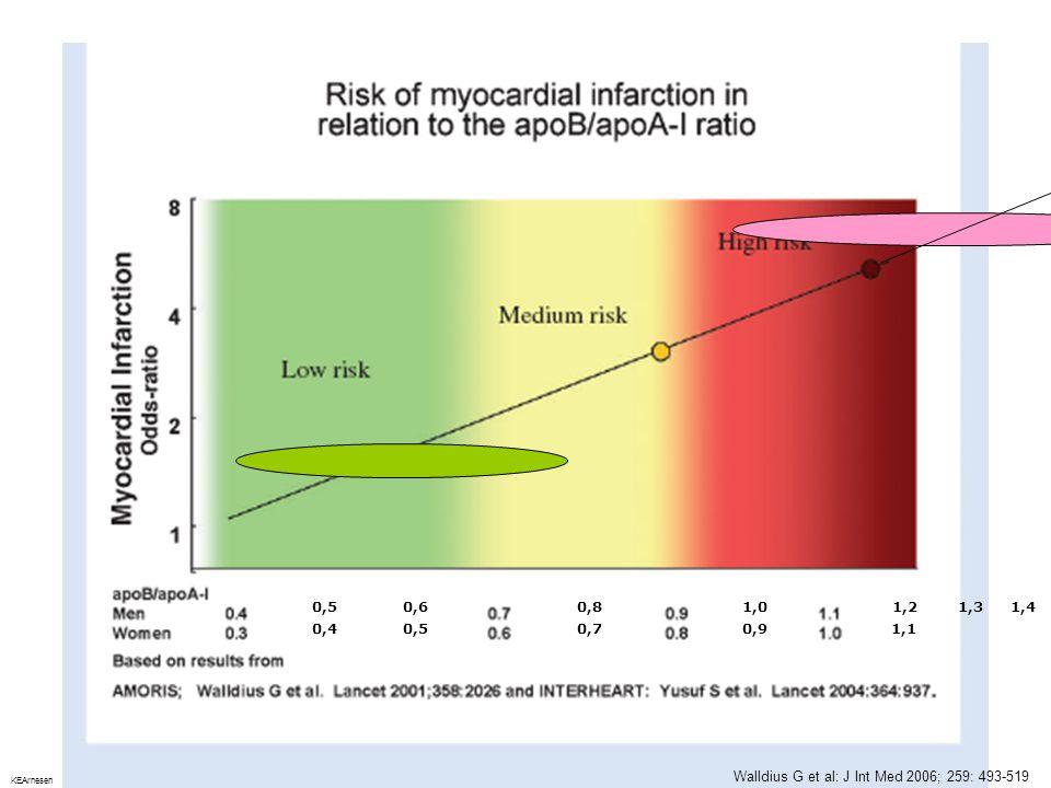 Walldius G et al: J Int Med 2006; 259: 493-519