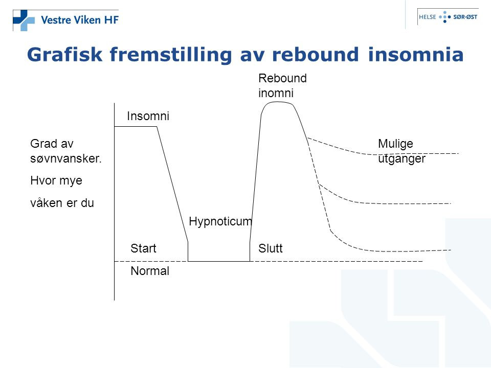 Grafisk fremstilling av rebound insomnia