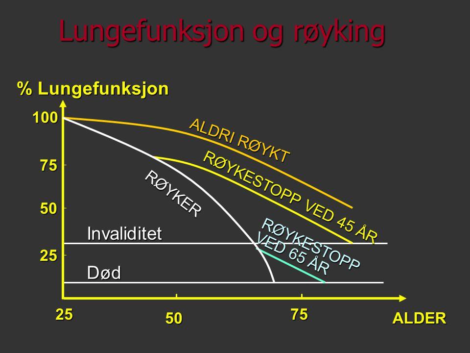 Lungefunksjon og røyking