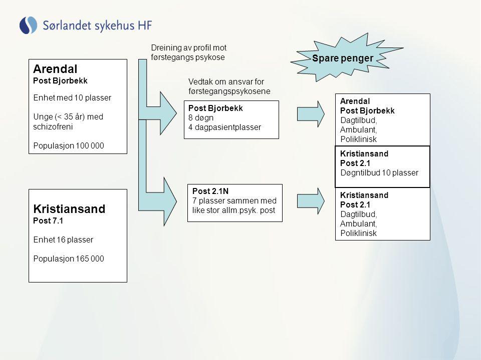 Arendal Kristiansand Spare penger Dreining av profil mot
