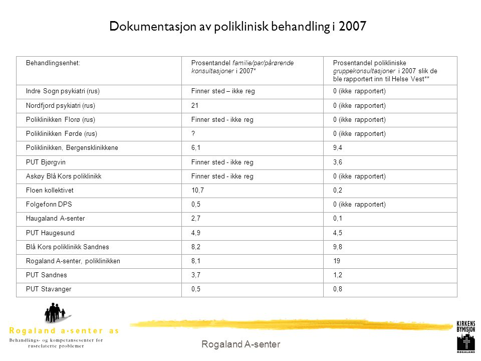 Dokumentasjon av poliklinisk behandling i 2007