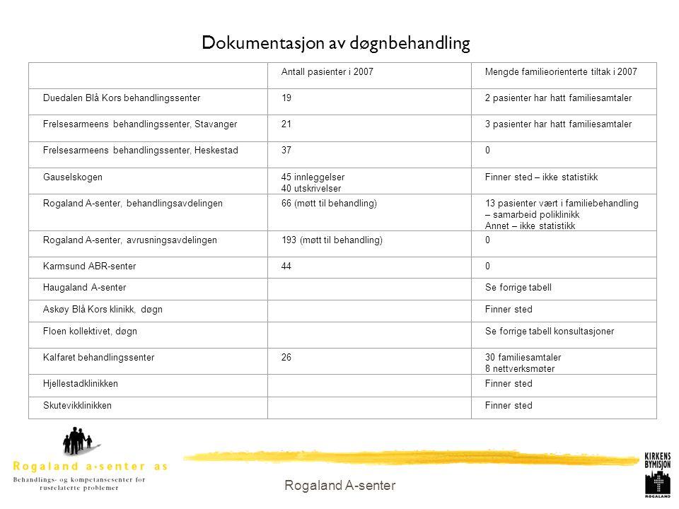 Dokumentasjon av døgnbehandling