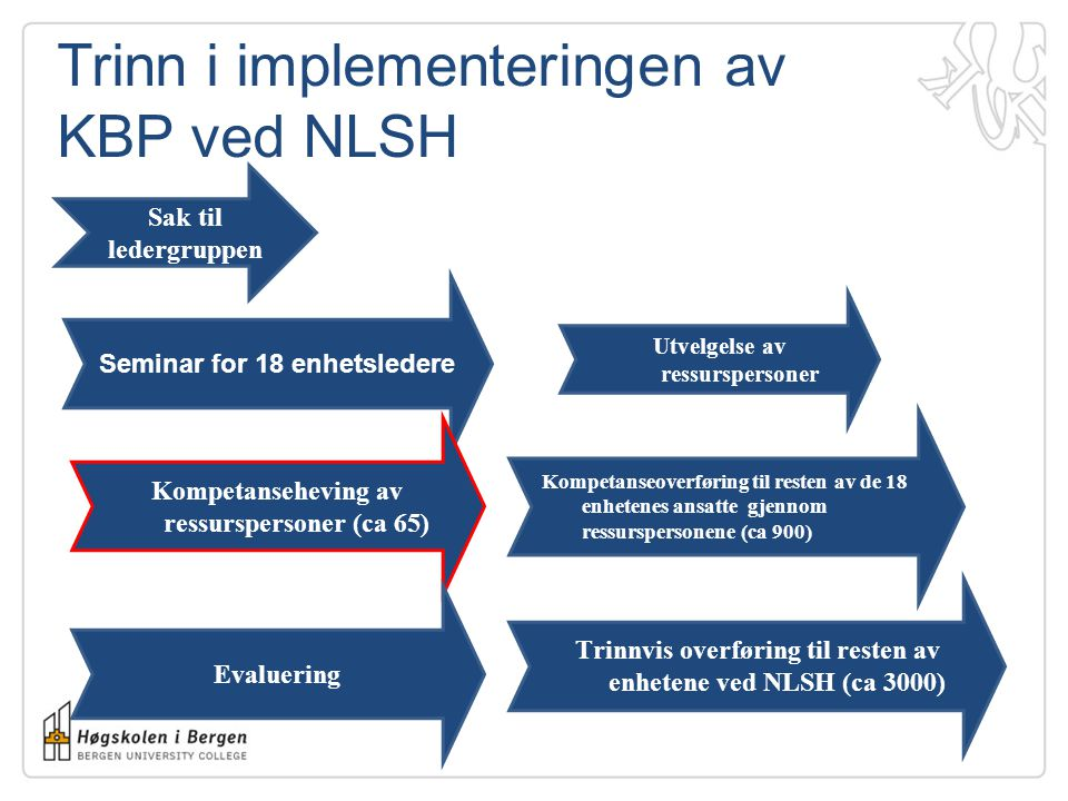 Trinn i implementeringen av KBP ved NLSH