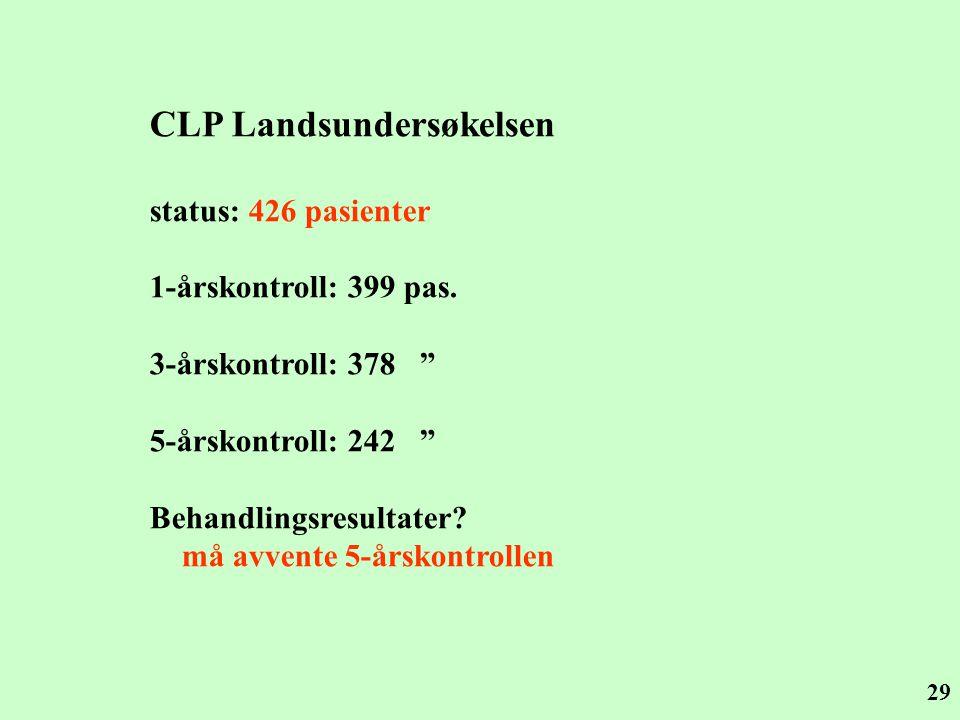 CLP Landsundersøkelsen
