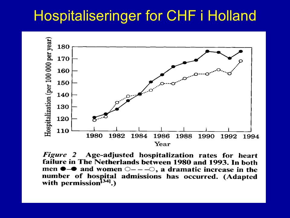 Hospitaliseringer for CHF i Holland