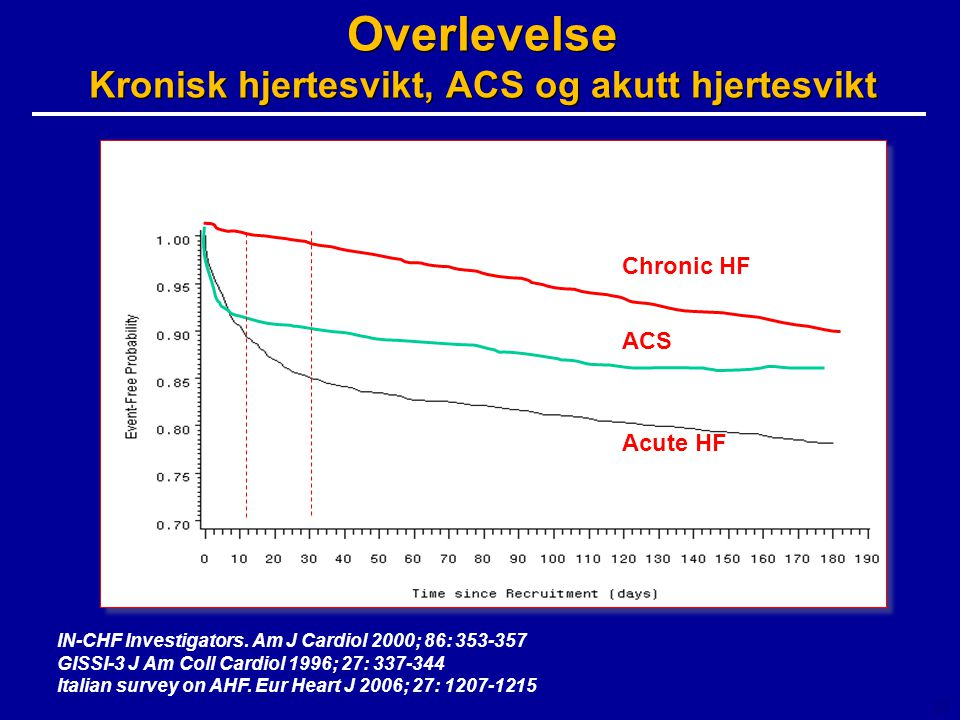 Overlevelse Kronisk hjertesvikt, ACS og akutt hjertesvikt