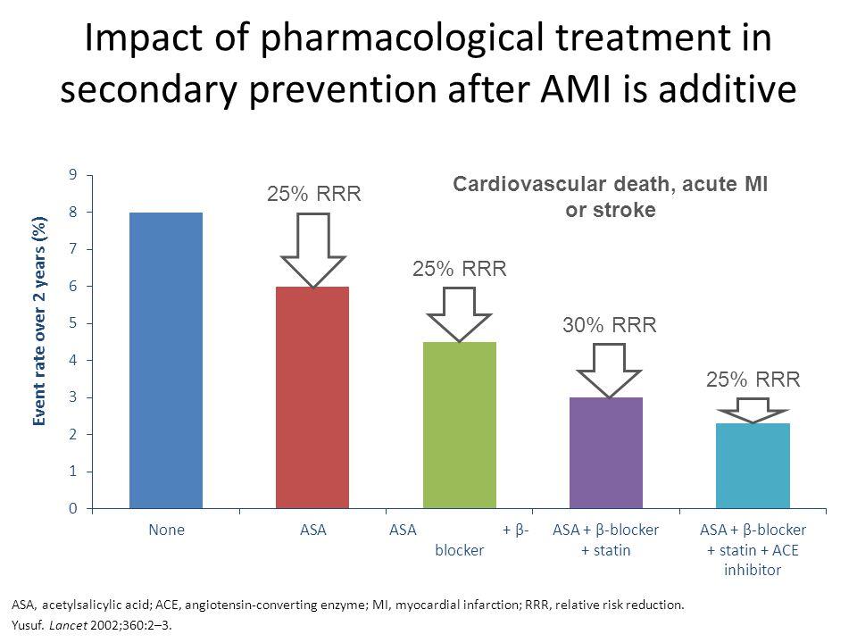Cardiovascular death, acute MI or stroke