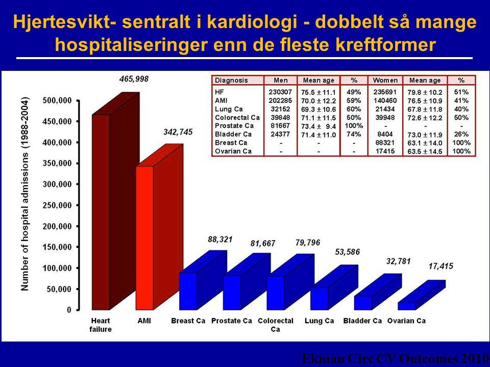 Hjertesvikt- sentralt i kardiologi - dobbelt så mange hospitaliseringer enn de fleste kreftformer