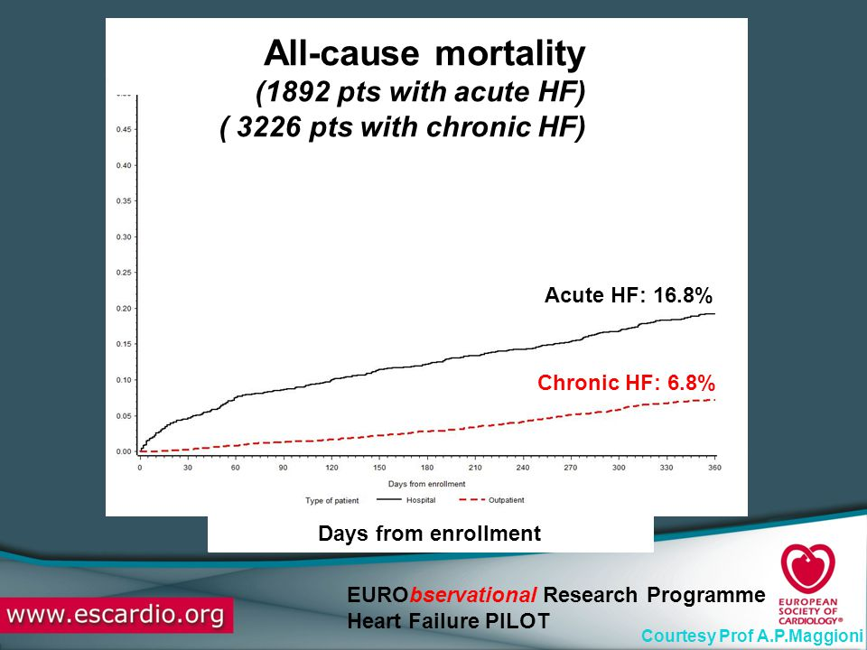 All-cause mortality (1892 pts with acute HF)