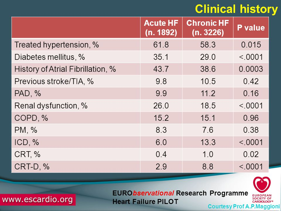 Clinical history Acute HF (n. 1892) Chronic HF (n. 3226) P value