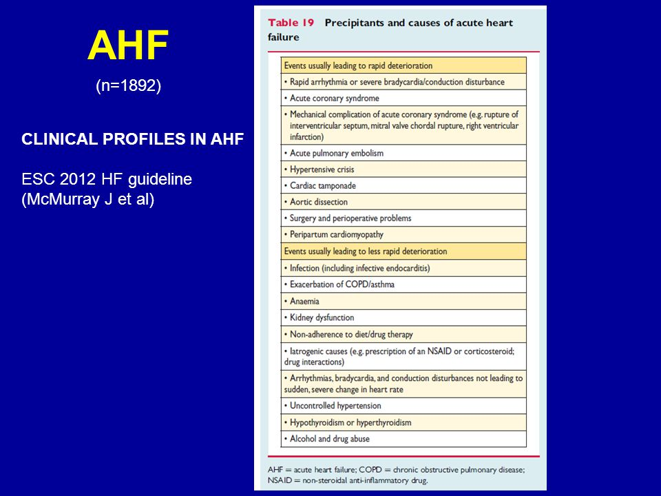AHF (n=1892) CLINICAL PROFILES IN AHF ESC 2012 HF guideline