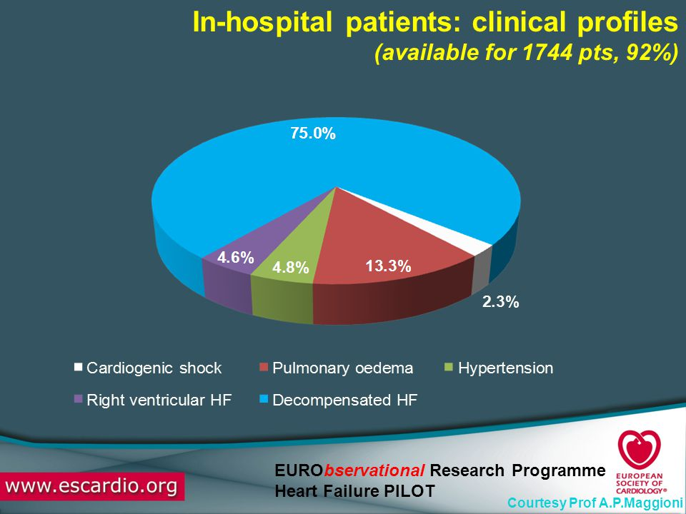 In-hospital patients: clinical profiles