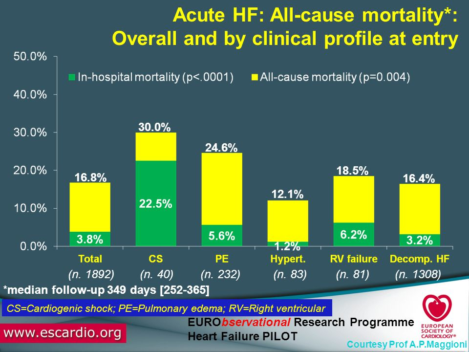 Acute HF: All-cause mortality*:
