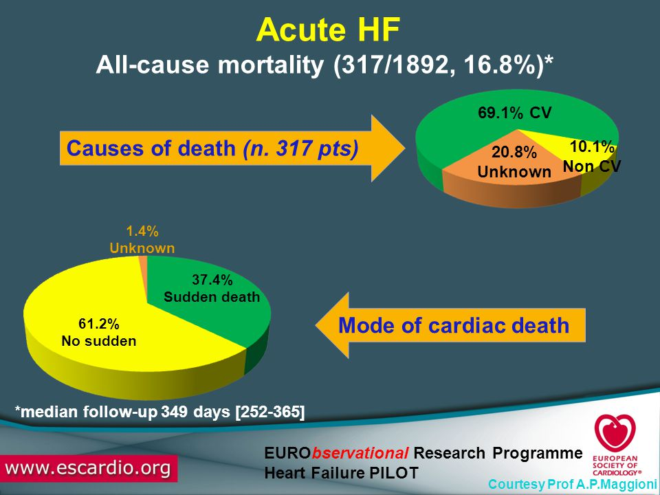 All-cause mortality (317/1892, 16.8%)*
